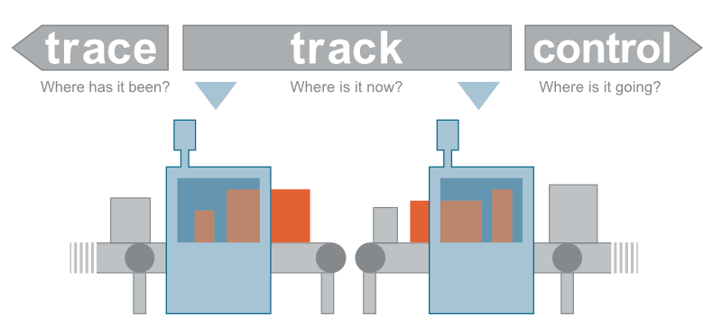 https://easywaylogistics.net/wp-content/uploads/2019/03/Track-Trace-Control_en.png