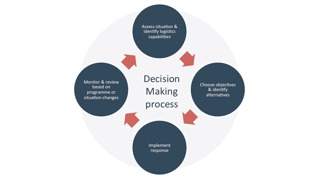 https://easywaylogistics.net/wp-content/uploads/2019/03/decision-making-process.png