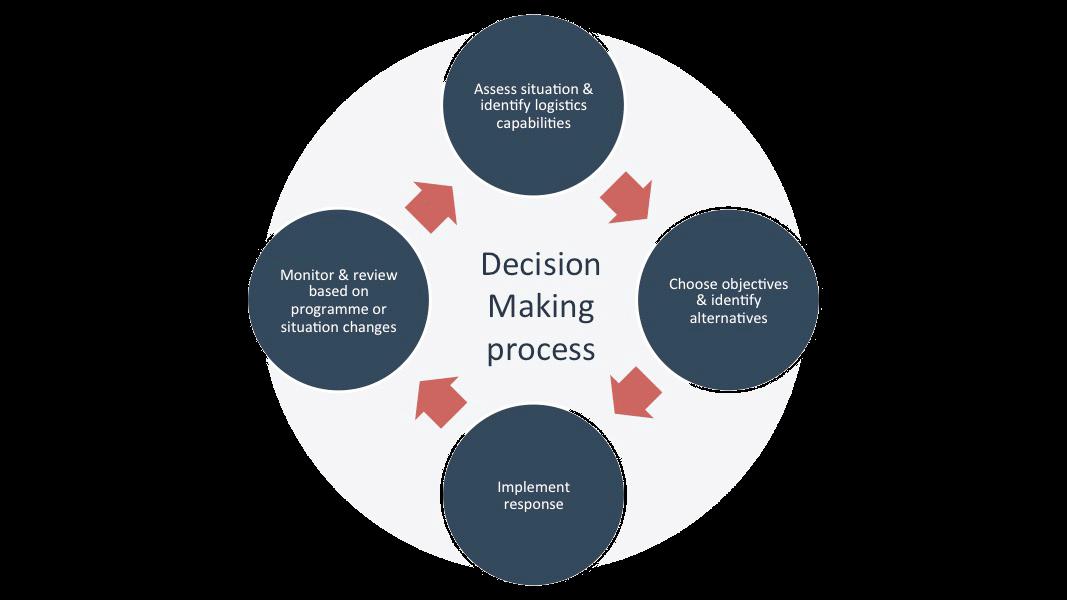 https://easywaylogistics.net/wp-content/uploads/2019/03/decision-making-process.png